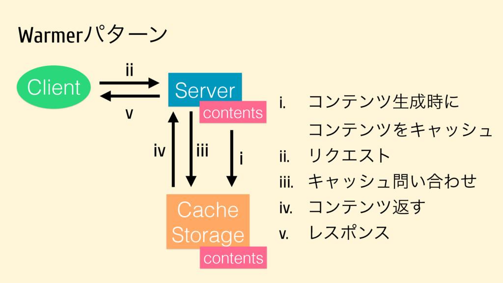 Warmerύλʔϯ Server Client Cache Storage i ii iii...