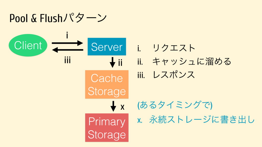 Pool & Flushύλʔϯ Server Client Primary Storage ...