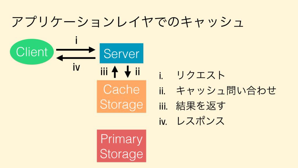 ΞϓϦέʔγϣϯϨΠϠͰͷΩϟογϡ Server Client Primary Storag...