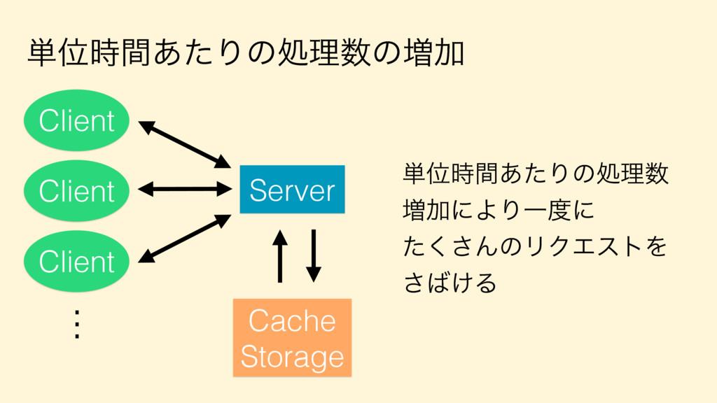 ୯Ґؒ͋ͨΓͷॲཧͷ૿Ճ Server Client Cache Storage ୯Ґؒ...