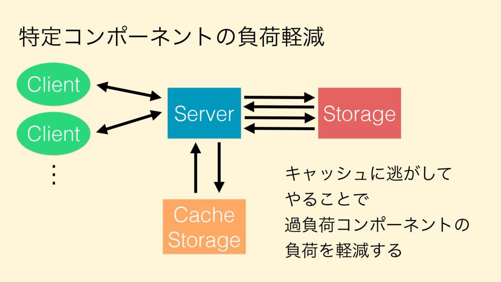 ಛఆίϯϙʔωϯτͷෛՙܰݮ Server Client Client . . . Stora...