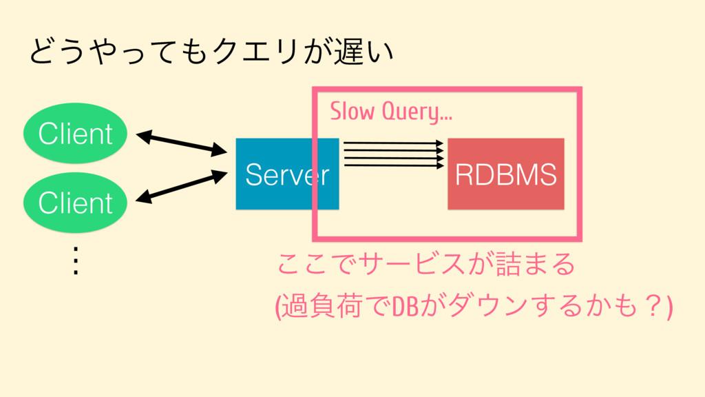 Ͳ͏ͬͯΫΤϦ͕͍ Server Client Client . . . RDBMS S...