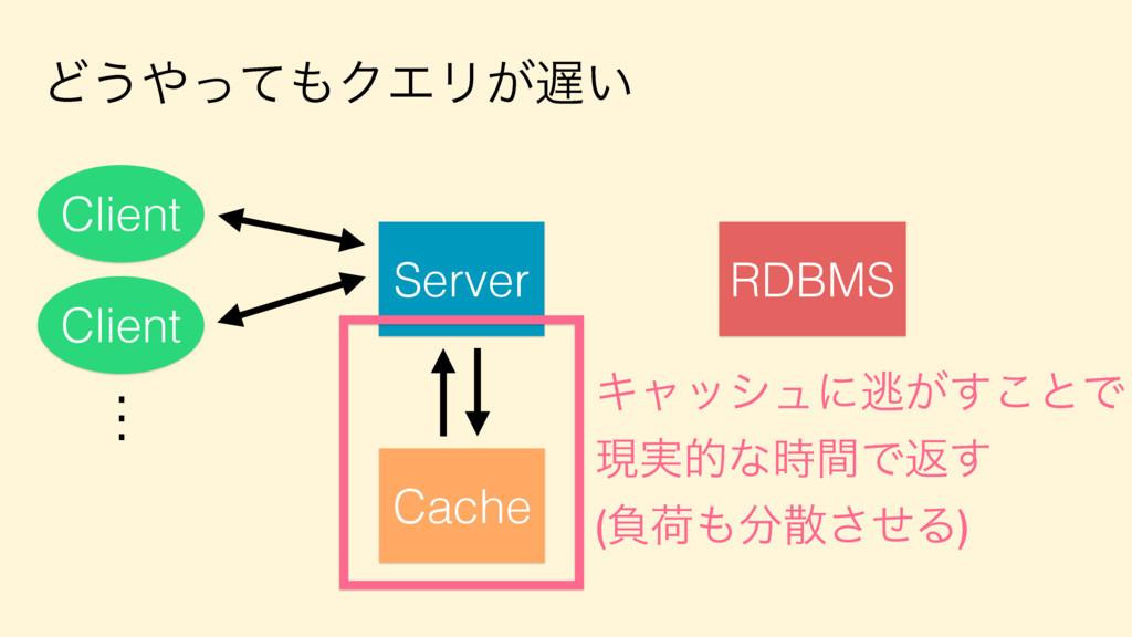 Ͳ͏ͬͯΫΤϦ͕͍ Server Client Client . . . RDBMS C...