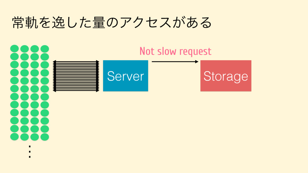 ৗيΛҳͨ͠ྔͷΞΫηε͕͋Δ Server . . . Storage Not slow r...