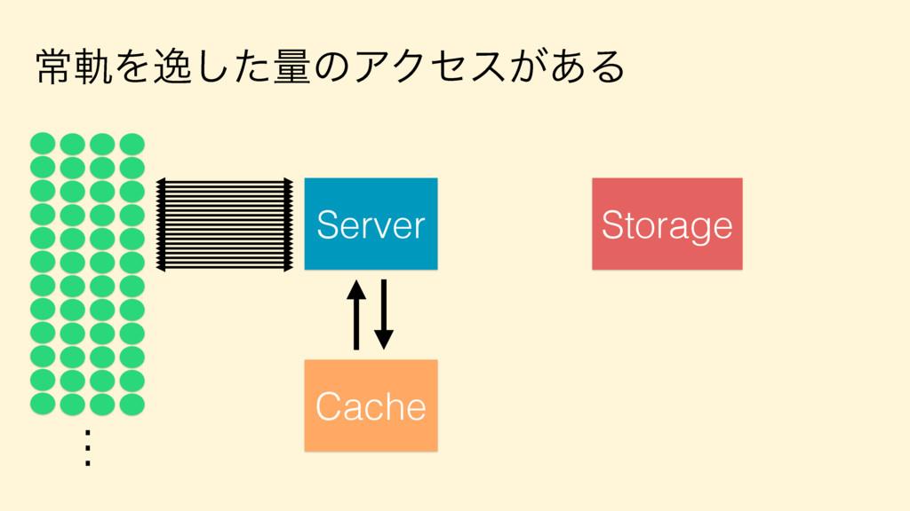 ৗيΛҳͨ͠ྔͷΞΫηε͕͋Δ Server . . . Storage Cache