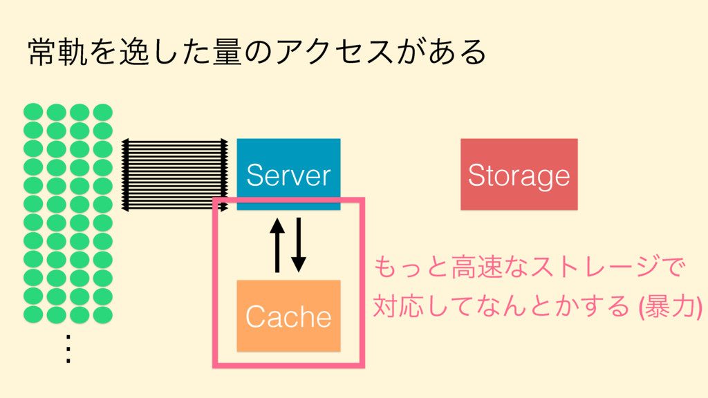ৗيΛҳͨ͠ྔͷΞΫηε͕͋Δ Server . . . Storage Cache ͬͱߴ...