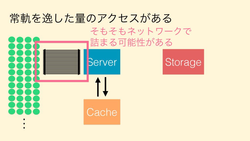 ৗيΛҳͨ͠ྔͷΞΫηε͕͋Δ Server . . . Storage Cache ͦͦ...