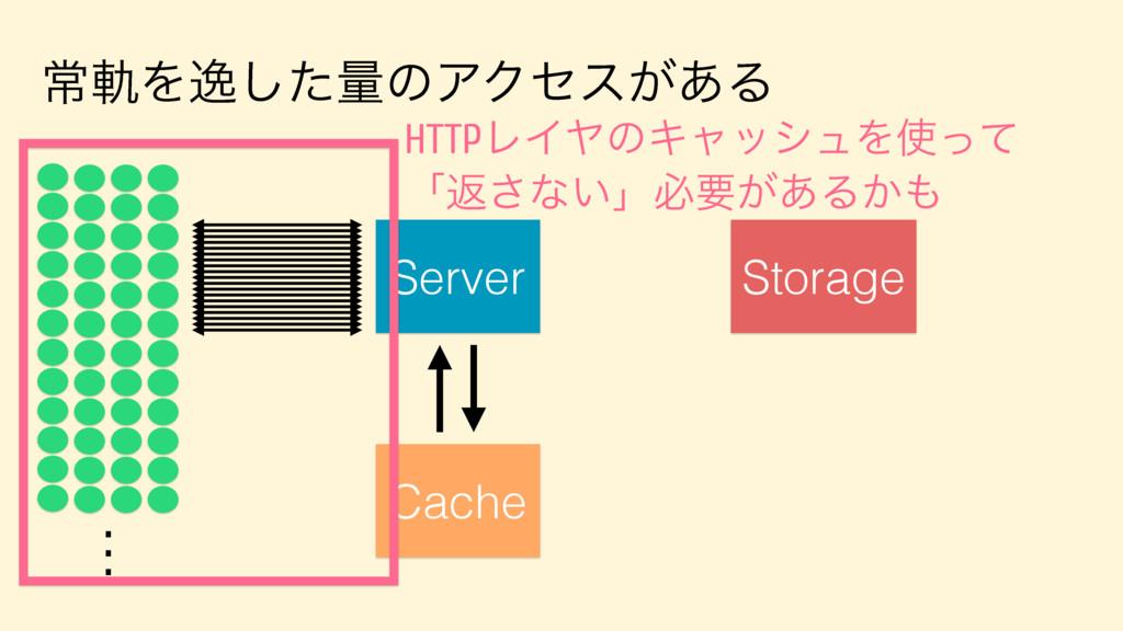 ৗيΛҳͨ͠ྔͷΞΫηε͕͋Δ Server . . . Storage Cache HTTP...