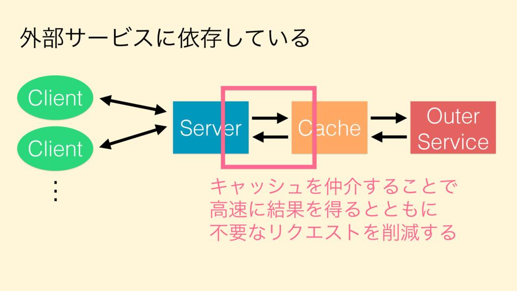 ֎෦αʔϏεʹґଘ͍ͯ͠Δ Server Client Client . . . Outer ...