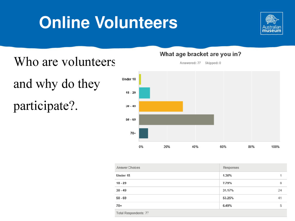 Who are volunteers and why do they participate?...