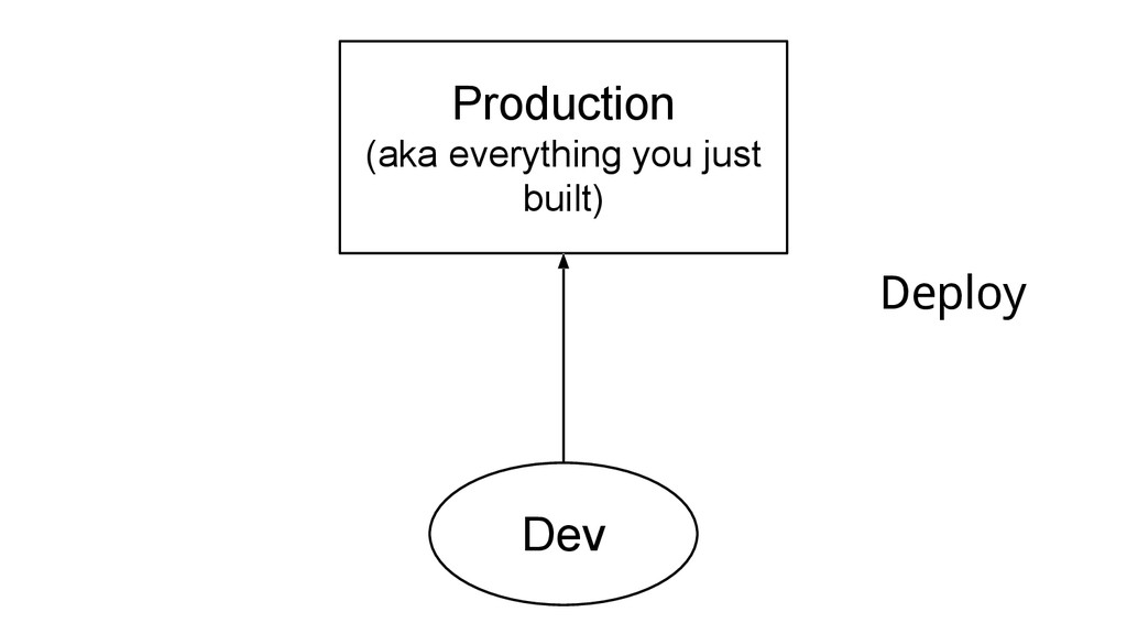 Production (aka everything you just built) Dev ...