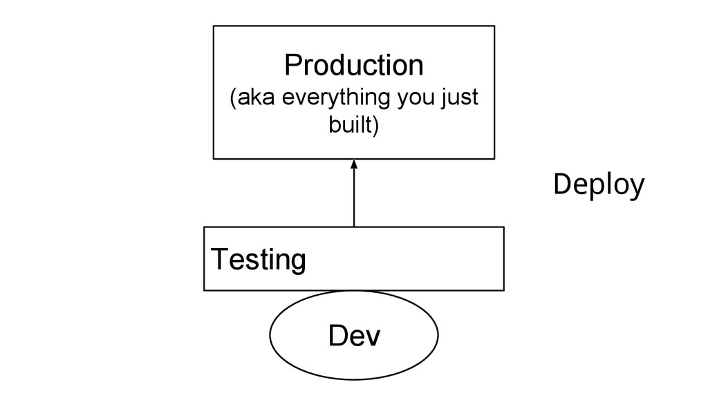 Deploy Production (aka everything you just buil...