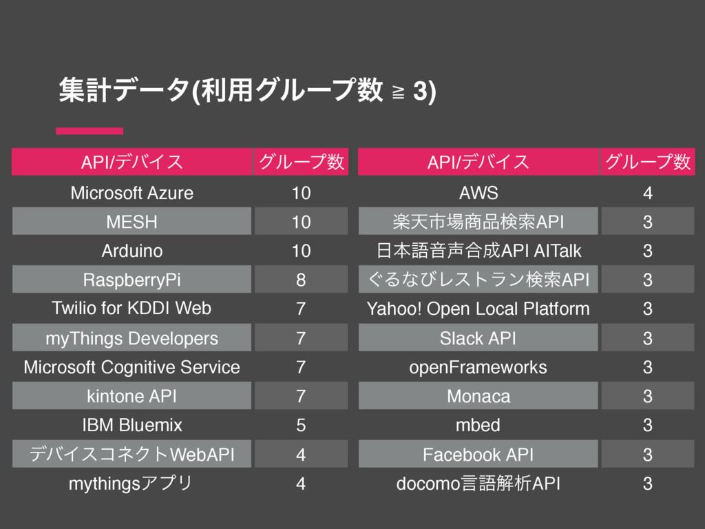 ूܭσʔλ(ར༻άϧʔϓ ≧ 3) API/σόΠε άϧʔϓ Microsoft Azu...