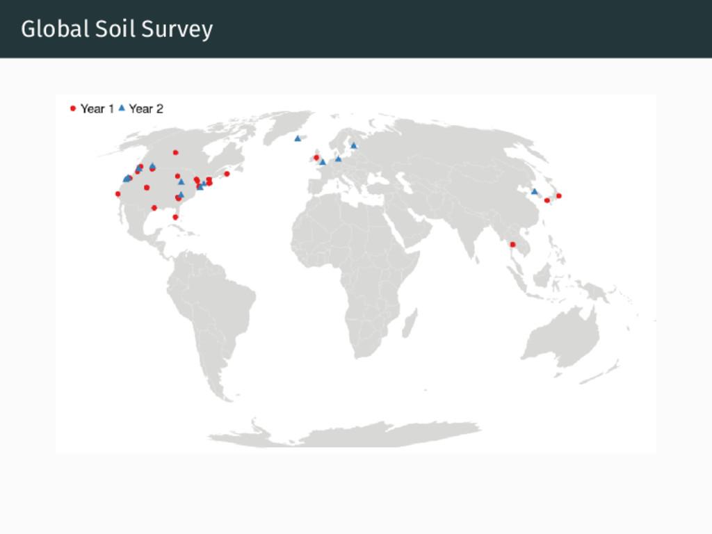 Global Soil Survey