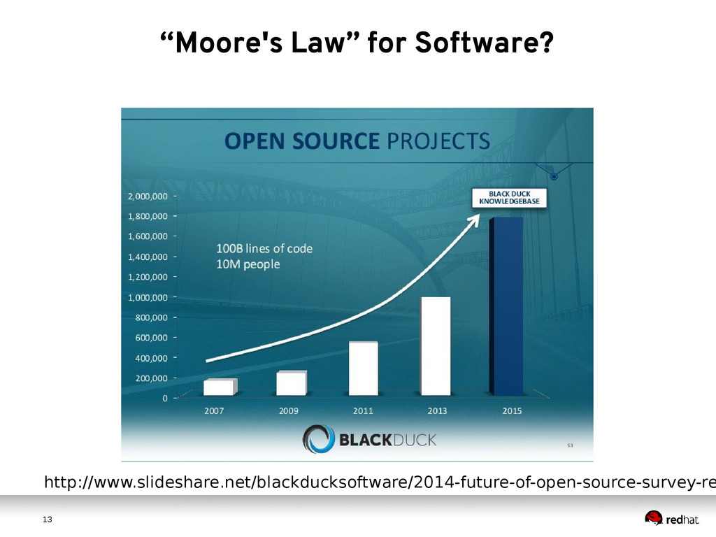 "1 3 13 ""Moore's Law"" for Software? http://www.s..."