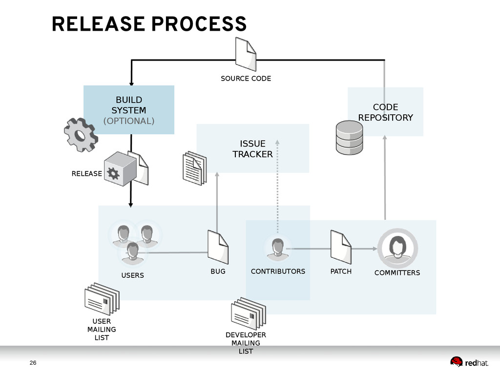 2 6 26 RELEASE PROCESS DEVELOPER MAILING LIST S...