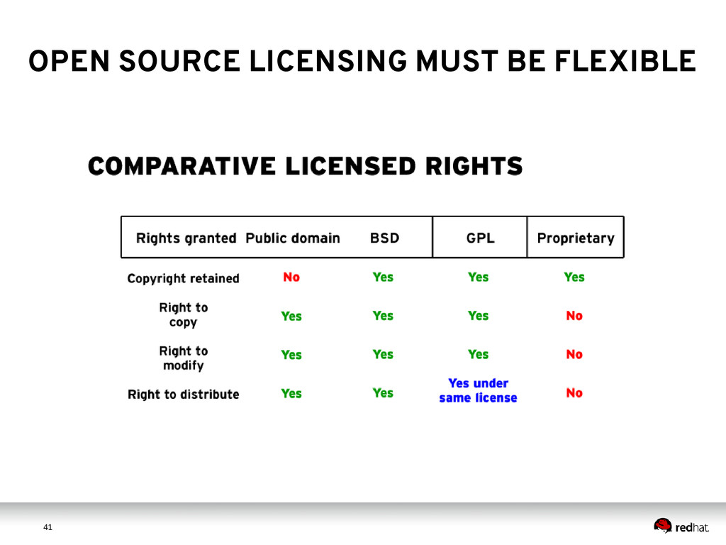 4 1 41 OPEN SOURCE LICENSING MUST BE FLEXIBLE