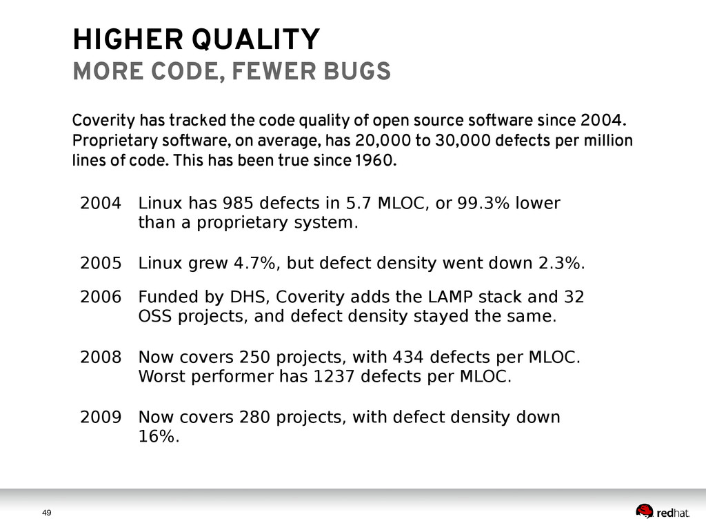 4 9 49 HIGHER QUALITY MORE CODE, FEWER BUGS Cov...