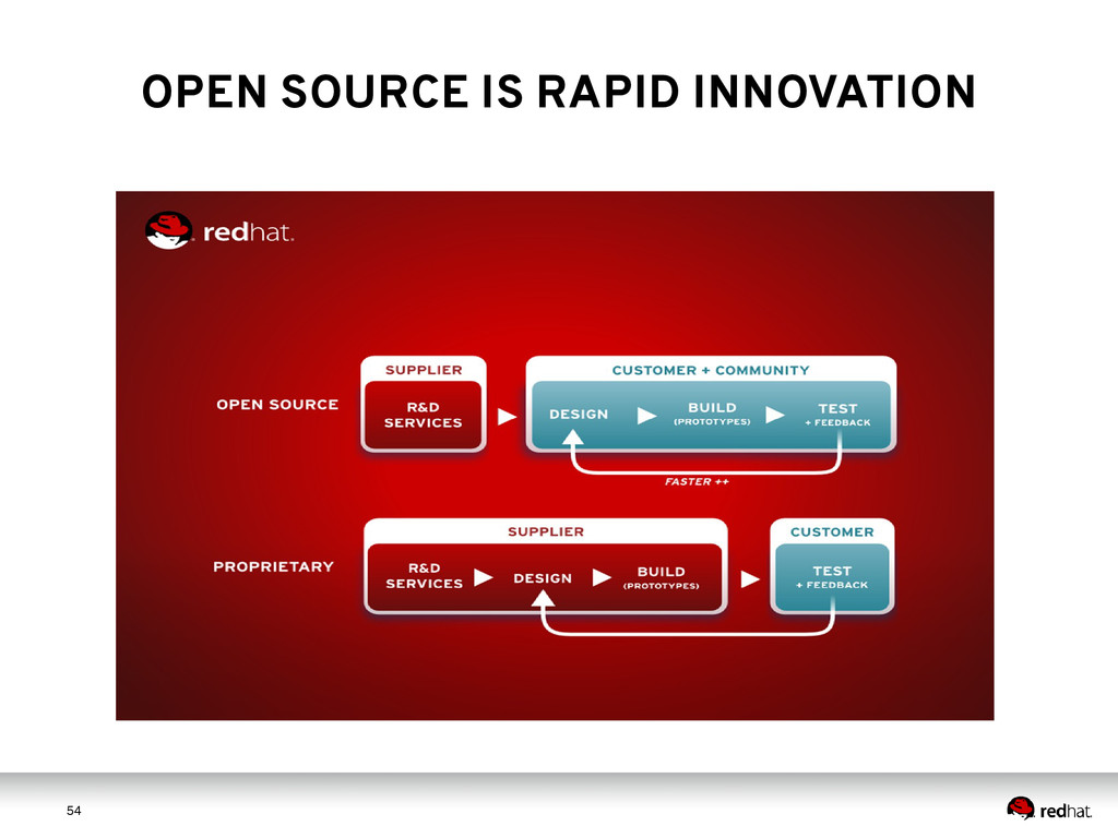 5 4 54 OPEN SOURCE IS RAPID INNOVATION