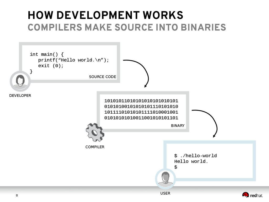 8 8 HOW DEVELOPMENT WORKS COMPILERS MAKE SOURCE...