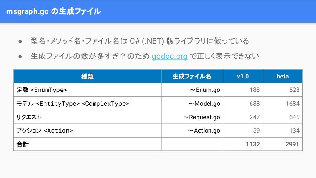 msgraph.go の生成ファイル 種類 生成ファイル名 v1.0 beta 定数 <Enu...