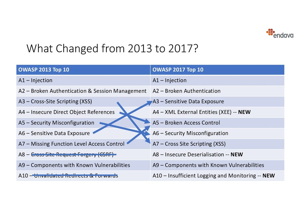 What Changed from 2013 to 2017? OWASP 2013 Top ...