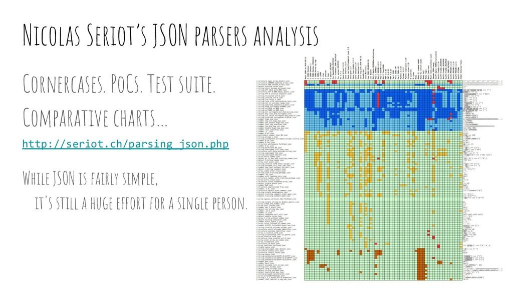 Cornercases. PoCs. Test suite. Comparative char...