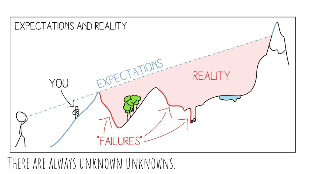There are always unknown unknowns.