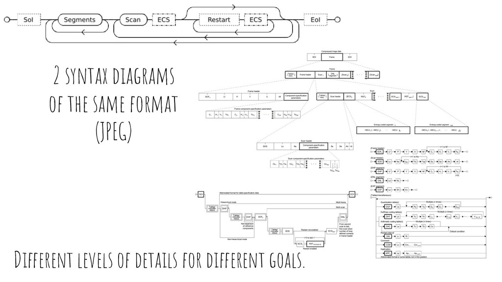 Different levels of details for different goals...