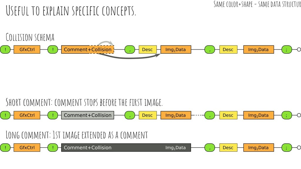 Useful to explain specific concepts. Long commen...
