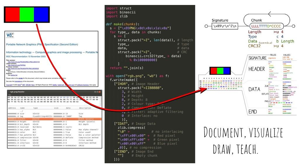 Document, visualize draw, teach.