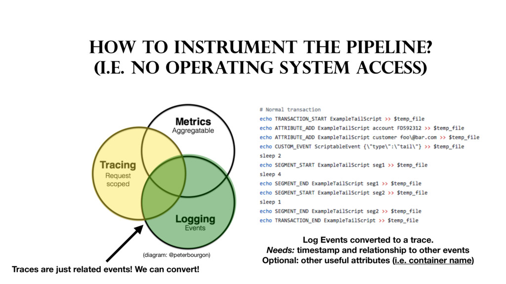 HOW TO INSTRUMENT THE PIPELINE? (I.E. NO OPERAT...
