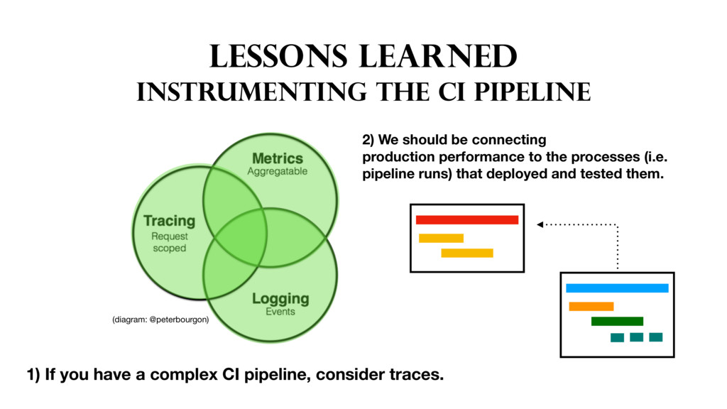 LESSONs LEARNED INSTRUMENTING THE CI PIPELINE 1...