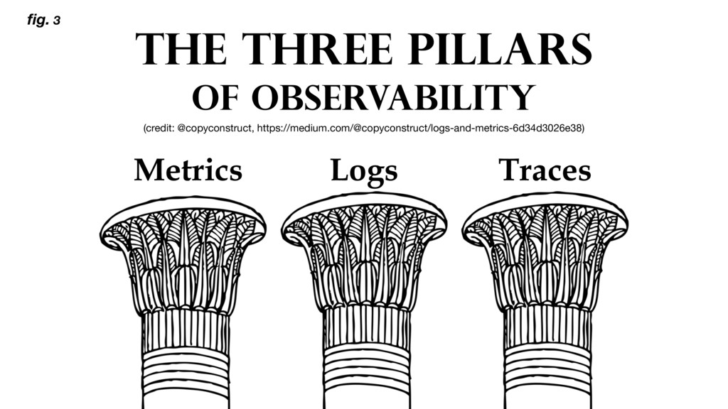 THE THREE PILLARS OF OBSERVABILITY Metrics Logs...