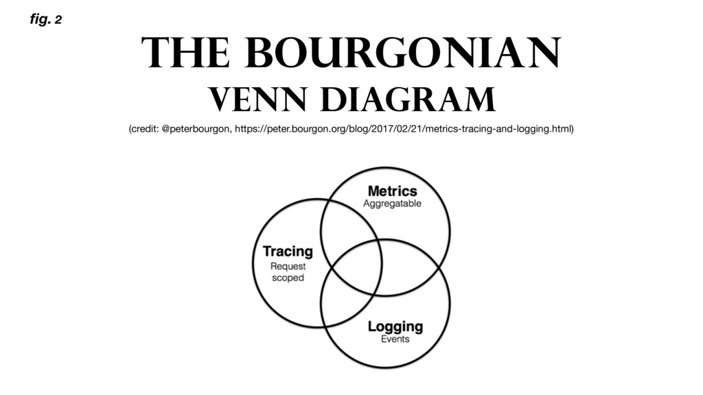 THE bourgonIAN VENN DIAGRAM (credit: @peterbour...