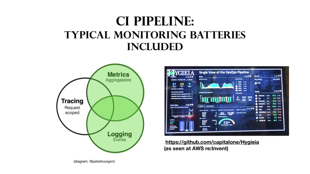 CI PIPELINE: TYPICAL MONITORING BATTERIES INCLU...