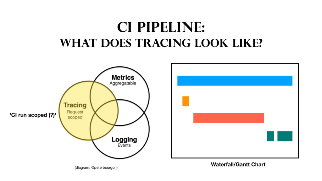 CI PIPELINE: WHAT DOES TRACING LOOK LIKE? Water...