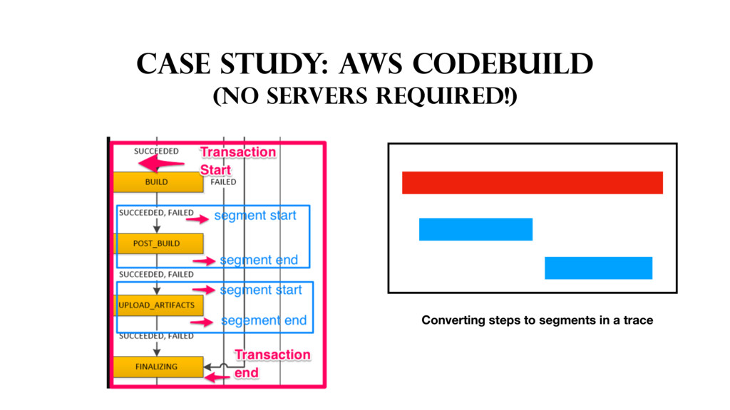 CASE STUDY: AWS CodeBuild (no servers required!...
