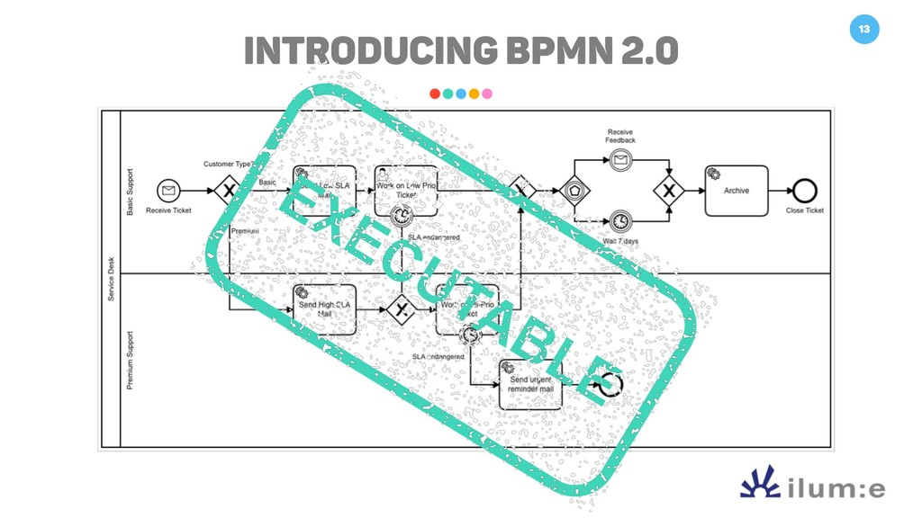 13 Introducing BPMN 2.0 EXECUTABLE