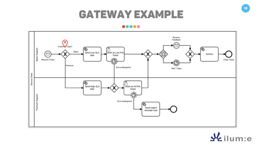19 GATEWAY EXAMPLE