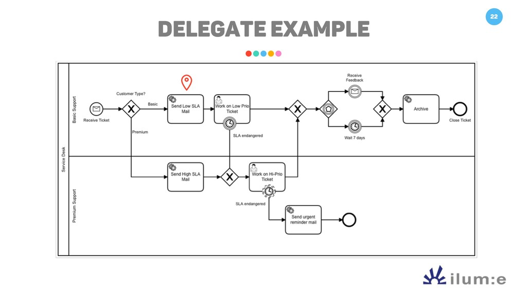 22 Delegate Example