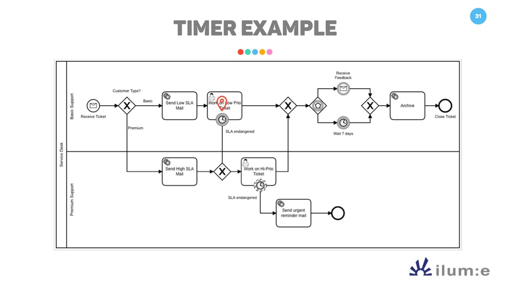 31 TIMER Example