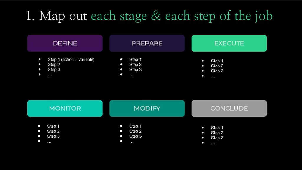 1. Map out each stage & each step of the job DE...