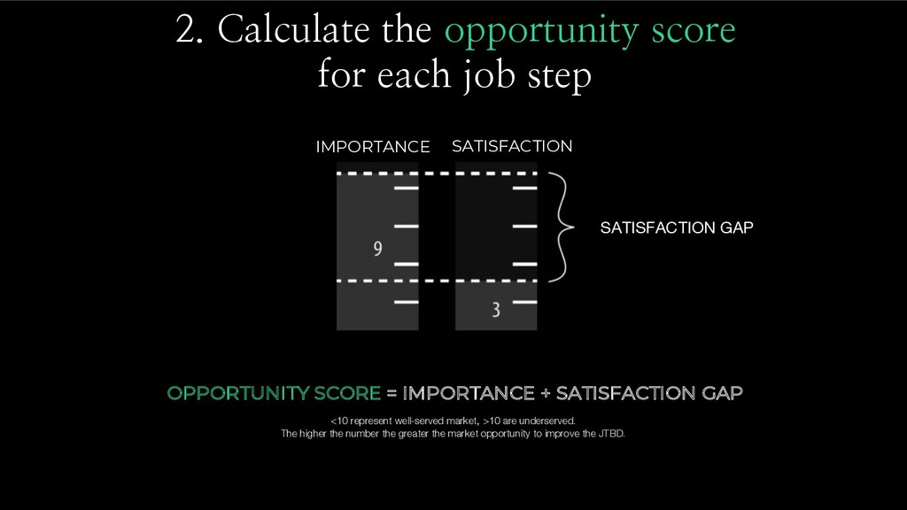 2. Calculate the opportunity score for each job...