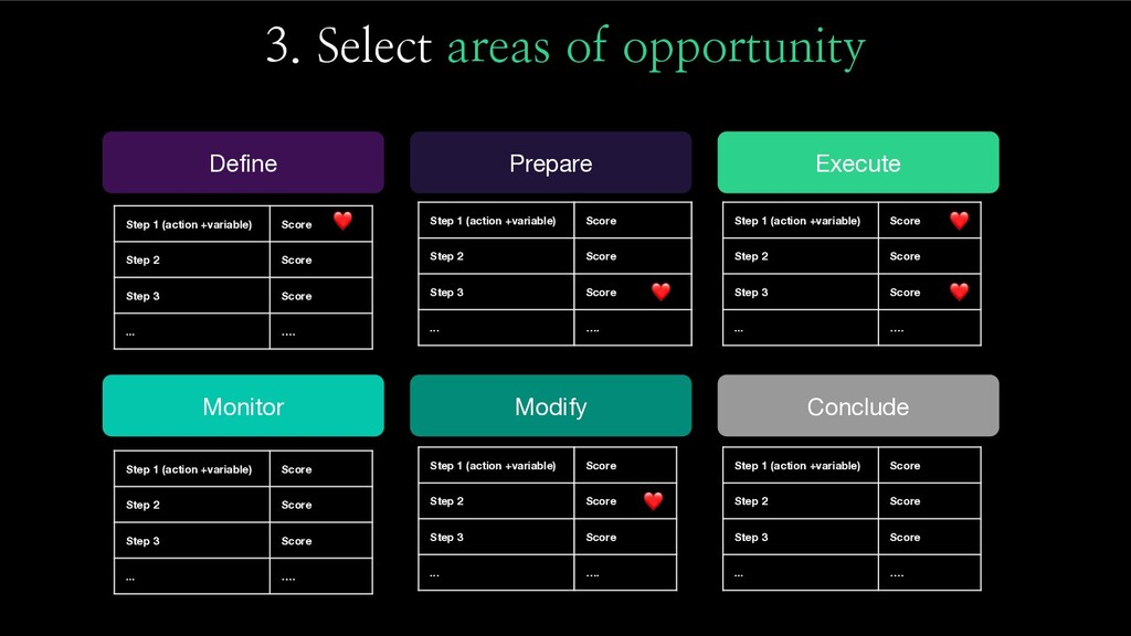 3. Select areas of opportunity Define Step 1 (a...