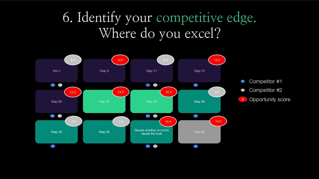 6. Identify your competitive edge. Where do you...