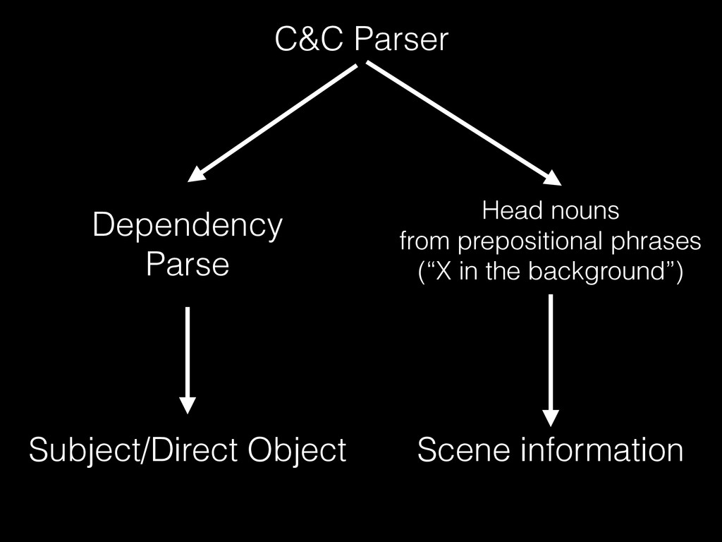 C&C Parser Dependency Parse Subject/Direct Obje...