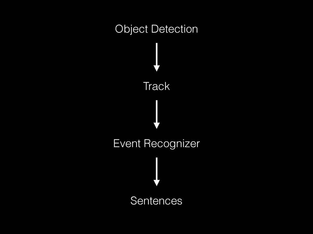 Object Detection Track Event Recognizer Sentenc...