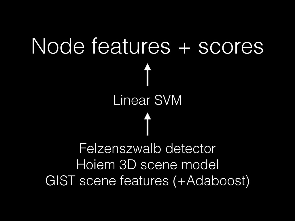 Linear SVM ! ! Felzenszwalb detector Hoiem 3D s...