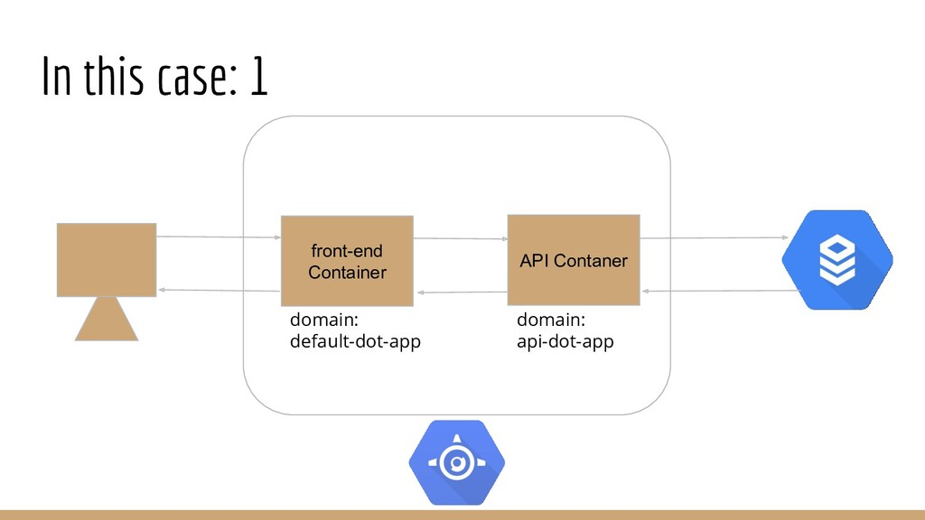 In this case: 1 front-end Container API Contane...